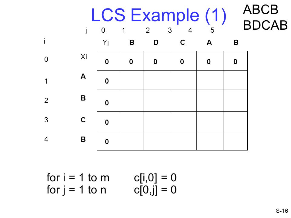 LCS Example (1) ABCB BDCAB for i = 1 to m c[i,0] = 0